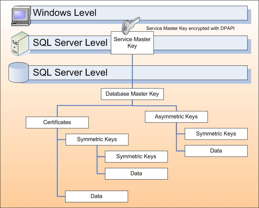 Microsoft SQL Server for Oracle Professionals. | EasyOraDBA ...