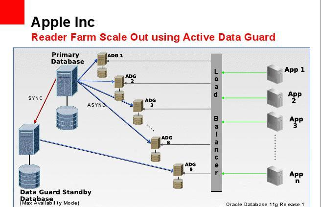 apple's oracle dataguard 11g architecture | easyoradba ... azure queue architecture diagram architecture diagram in data guard #14